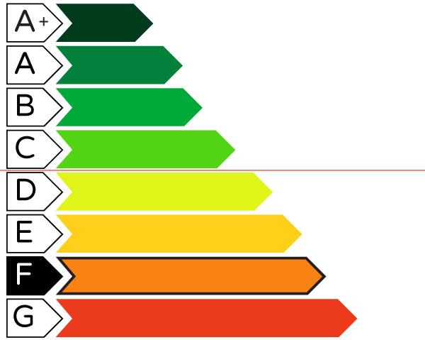certificazione energetica F